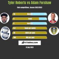 Tyler Roberts vs Adam Forshaw h2h player stats
