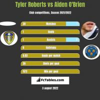 Tyler Roberts vs Aiden O'Brien h2h player stats