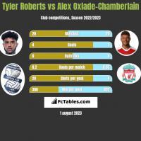 Tyler Roberts vs Alex Oxlade-Chamberlain h2h player stats