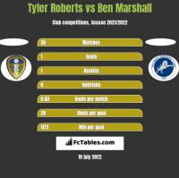 Tyler Roberts vs Ben Marshall h2h player stats