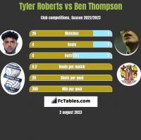 Tyler Roberts vs Ben Thompson h2h player stats