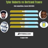 Tyler Roberts vs Bertrand Traore h2h player stats