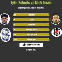 Tyler Roberts vs Cenk Tosun h2h player stats