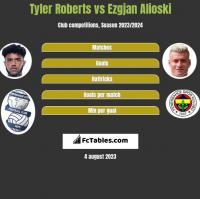 Tyler Roberts vs Ezgjan Alioski h2h player stats