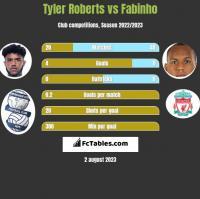Tyler Roberts vs Fabinho h2h player stats