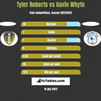 Tyler Roberts vs Gavin Whyte h2h player stats