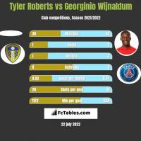 Tyler Roberts vs Georginio Wijnaldum h2h player stats