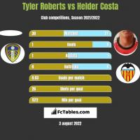 Tyler Roberts vs Helder Costa h2h player stats