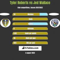 Tyler Roberts vs Jed Wallace h2h player stats