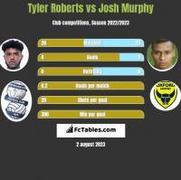 Tyler Roberts vs Josh Murphy h2h player stats
