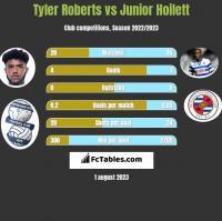 Tyler Roberts vs Junior Hoilett h2h player stats