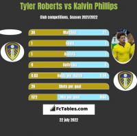 Tyler Roberts vs Kalvin Phillips h2h player stats
