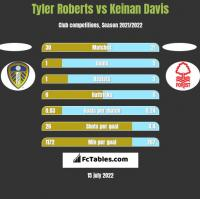 Tyler Roberts vs Keinan Davis h2h player stats