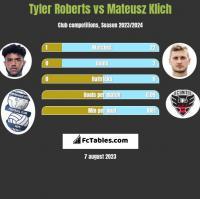 Tyler Roberts vs Mateusz Klich h2h player stats