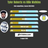 Tyler Roberts vs Ollie Watkins h2h player stats