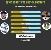 Tyler Roberts vs Patrick Bamford h2h player stats
