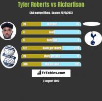 Tyler Roberts vs Richarlison h2h player stats