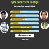 Tyler Roberts vs Rodrigo h2h player stats