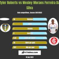 Tyler Roberts vs Wesley Moraes Ferreira Da Silva h2h player stats