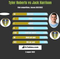 Tyler Roberts vs Jack Harrison h2h player stats