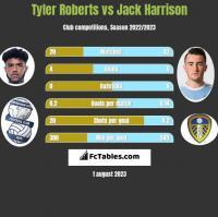 Tyler Roberts vs Jack Harrison h2h player stats