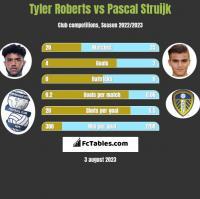 Tyler Roberts vs Pascal Struijk h2h player stats