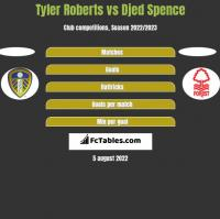 Tyler Roberts vs Djed Spence h2h player stats
