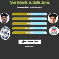 Tyler Roberts vs Curtis Jones h2h player stats