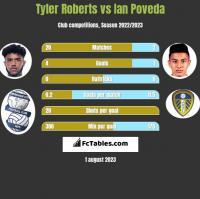 Tyler Roberts vs Ian Poveda h2h player stats