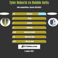 Tyler Roberts vs Robbie Gotts h2h player stats