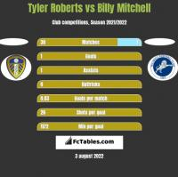 Tyler Roberts vs Billy Mitchell h2h player stats