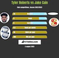 Tyler Roberts vs Jake Cain h2h player stats