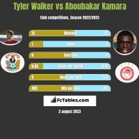 Tyler Walker vs Aboubakar Kamara h2h player stats