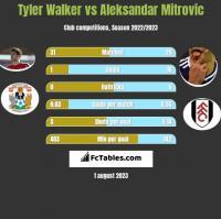 Tyler Walker vs Aleksandar Mitrović h2h player stats