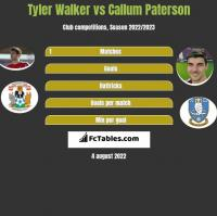 Tyler Walker vs Callum Paterson h2h player stats