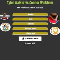 Tyler Walker vs Connor Wickham h2h player stats