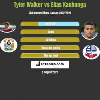 Tyler Walker vs Elias Kachunga h2h player stats