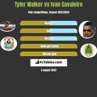 Tyler Walker vs Ivan Cavaleiro h2h player stats