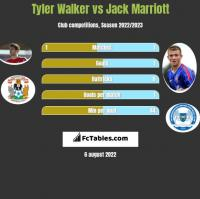 Tyler Walker vs Jack Marriott h2h player stats