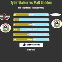 Tyler Walker vs Matt Godden h2h player stats