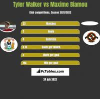 Tyler Walker vs Maxime Biamou h2h player stats