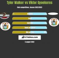 Tyler Walker vs Viktor Gyoekeres h2h player stats