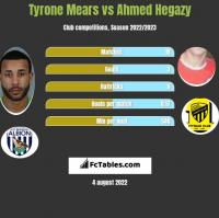 Tyrone Mears vs Ahmed Hegazy h2h player stats
