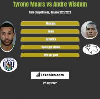 Tyrone Mears vs Andre Wisdom h2h player stats