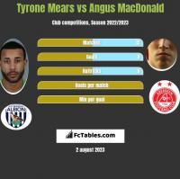 Tyrone Mears vs Angus MacDonald h2h player stats