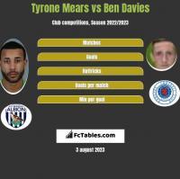 Tyrone Mears vs Ben Davies h2h player stats