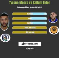 Tyrone Mears vs Callum Elder h2h player stats