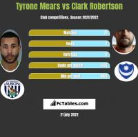 Tyrone Mears vs Clark Robertson h2h player stats