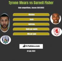 Tyrone Mears vs Darnell Fisher h2h player stats
