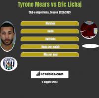 Tyrone Mears vs Eric Lichaj h2h player stats